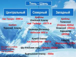 Хан Танири - 6995 м Хребет Терискей Алатау Хребты Илейский Алатау пик Талгар