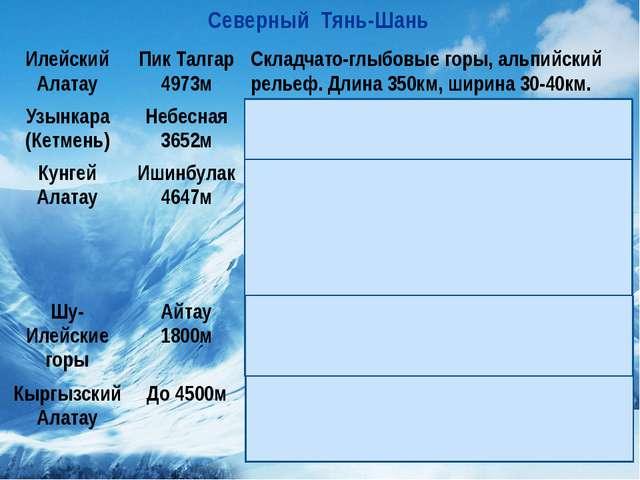 Северный Тянь-Шань ИлейскийАлатау Пик Талгар 4973м Складчато-глыбовые горы, а...