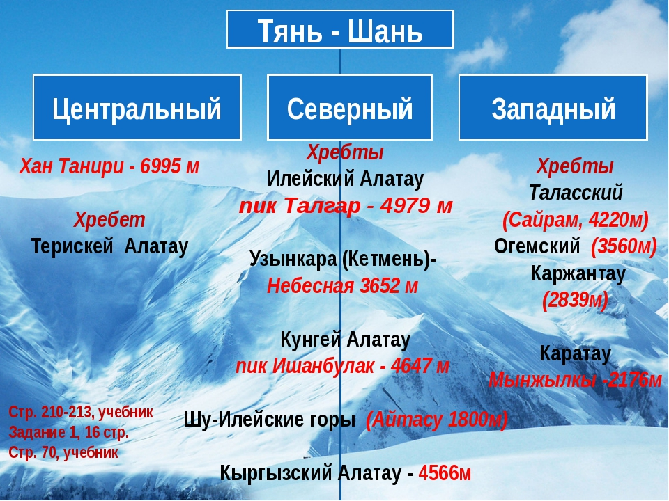 Хан Танири - 6995 м Хребет Терискей Алатау Хребты Илейский Алатау пик Талгар...