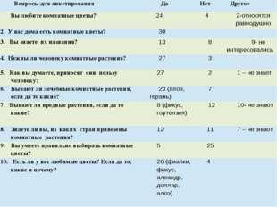 Вопросы для анкетирования Да Нет Другое Вы любите комнатные цветы? 24 4 2-отн