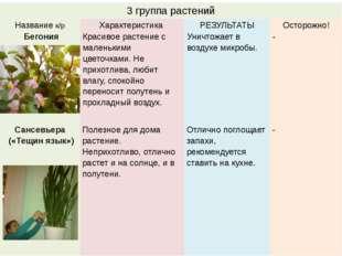 3 группа растений Названиек/р Характеристика РЕЗУЛЬТАТЫ Осторожно! Бегония Кр