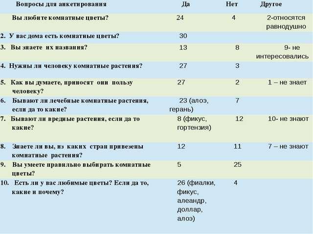 Вопросы для анкетирования Да Нет Другое Вы любите комнатные цветы? 24 4 2-отн...