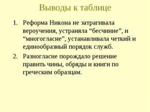 """Выводы к таблице Реформа Никона не затрагивала вероучения, устраняла """"бесчини"""