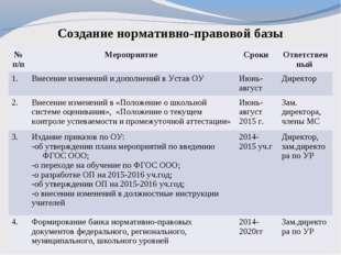Создание нормативно-правовой базы № п/пМероприятие Сроки Ответственный 1.