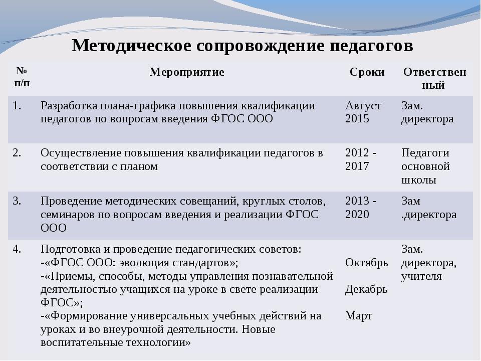 Методическое сопровождение педагогов № п/пМероприятие Сроки Ответственный...