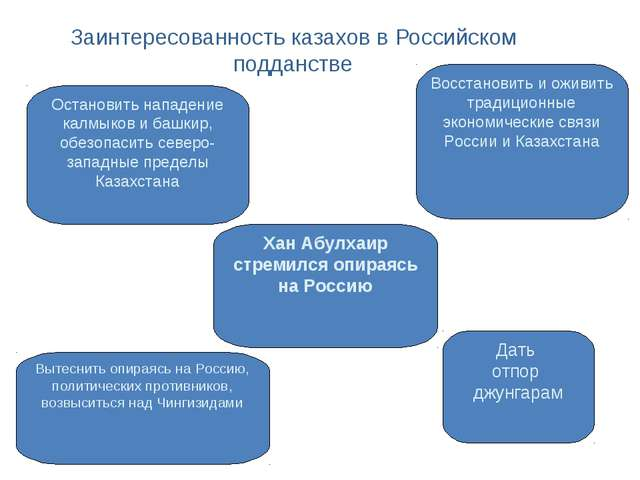 Заинтересованность казахов в Российском подданстве Хан Абулхаир стремился опи...
