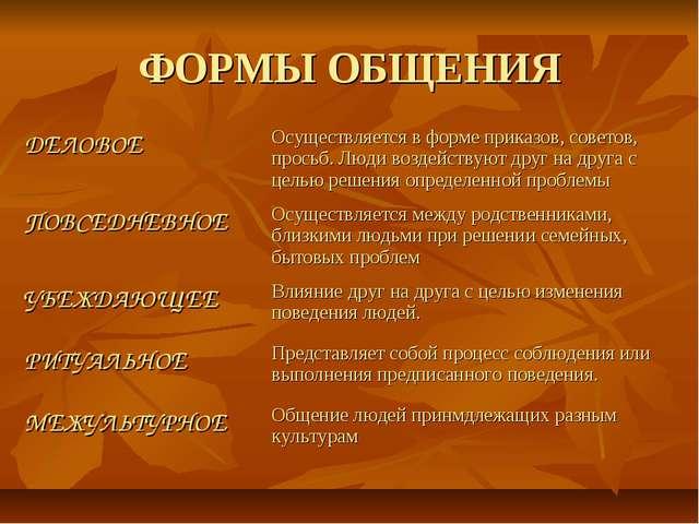 ФОРМЫ ОБЩЕНИЯ ДЕЛОВОЕОсуществляется в форме приказов, советов, просьб. Люди...
