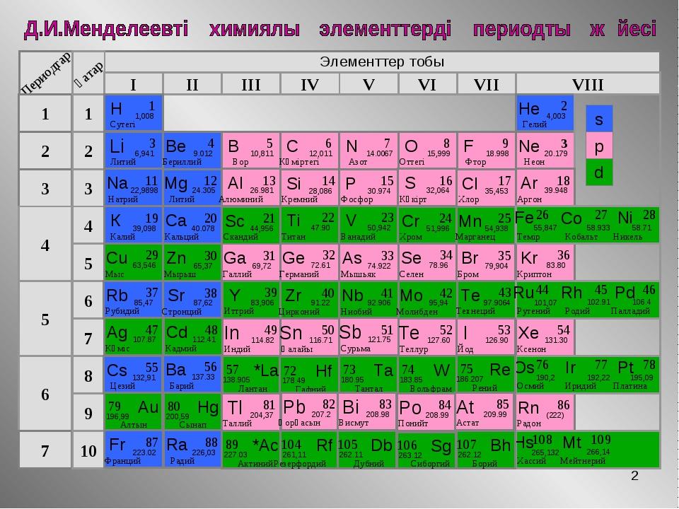 * Элементтер тобы I II III IV VII VI V VIII 3 2 1 4 5 6 7 1 2 3 4 5 6 7 8 9 1...