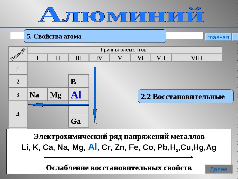 * 5. Свойства атома 2.2 Восстановительные Электрохимический ряд напряжений ме...