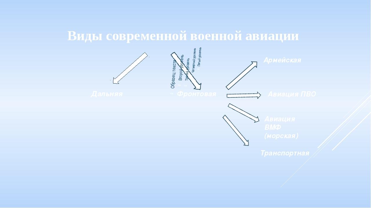 Виды современной военной авиации Дальняя Фронтовая Армейская Авиация ПВО Авиа...