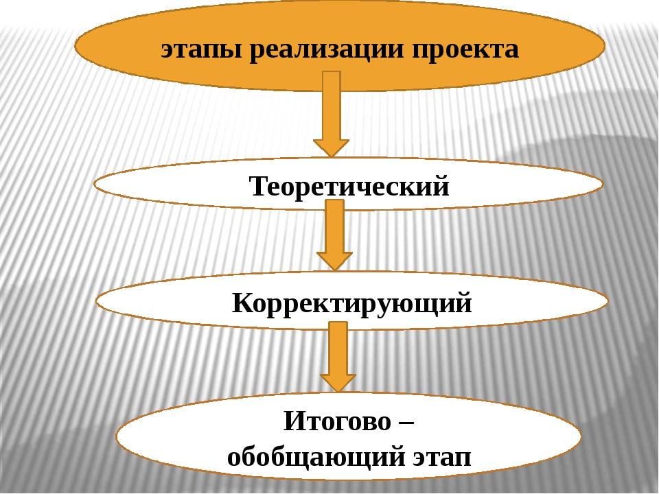 этапы реализации проекта Теоретический Корректирующий Итогово – обобщающий этап