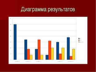 Диаграмма результатов
