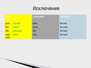 Исключения positive comparative superlative goodхороший better the best badп