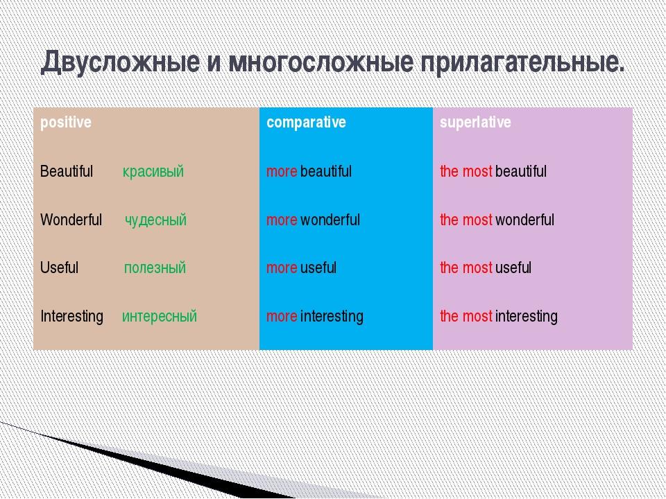 Двусложные и многосложные прилагательные. positive comparative superlative Be...