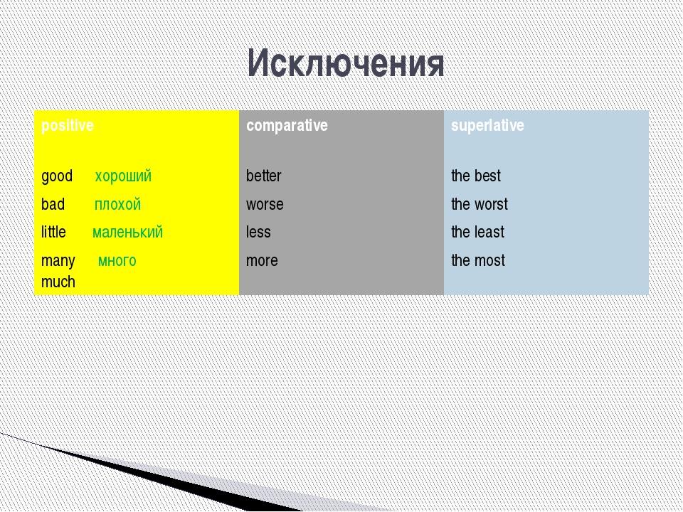 Исключения positive comparative superlative goodхороший better the best badп...