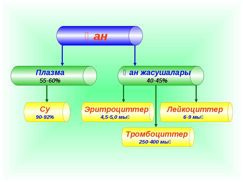 Су 90-92% Эритроциттер 4,5-5,0 мың Лейкоциттер 6-9 мың Тромбоциттер 250-400 мың