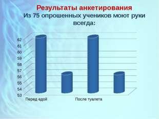 Результаты анкетирования Из 75 опрошенных учеников моют руки всегда: