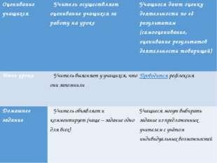Заголовок слайда Текст слайда Оценивание учащихся Учитель осуществляет оцени