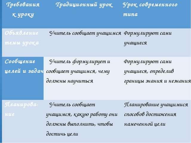 Требования к уроку Традиционный урок Урок современного типа Объявление темы...
