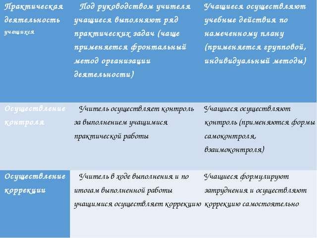 Заголовок слайда Текст слайда Практическая деятельностьучащихся Под руководс...