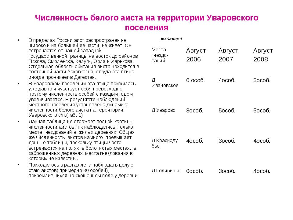 Численность белого аиста на территории Уваровского поселения таблица 1 В пред...