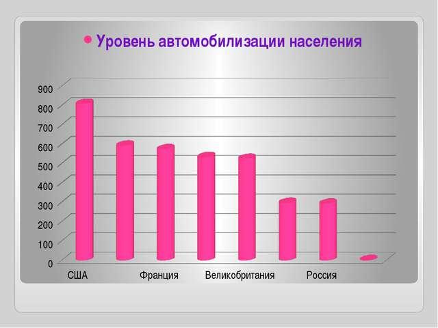 Уровень автомобилизации населения