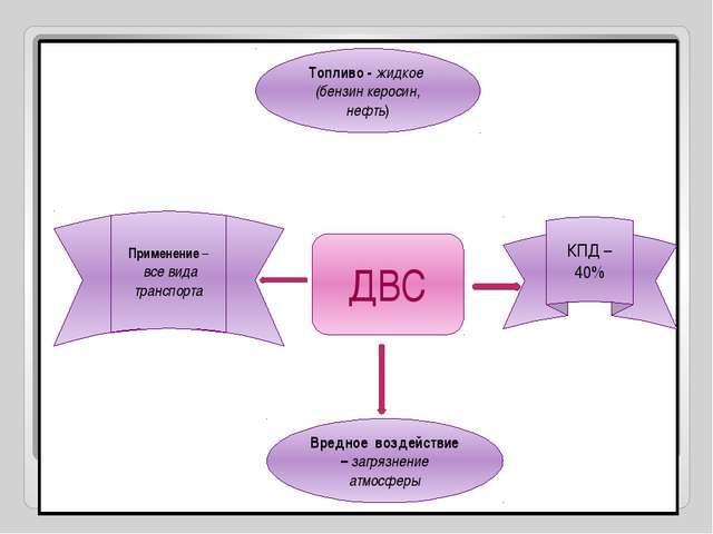 ДВС Топливо - жидкое (бензин керосин, нефть) Применение – все вида транспорт...