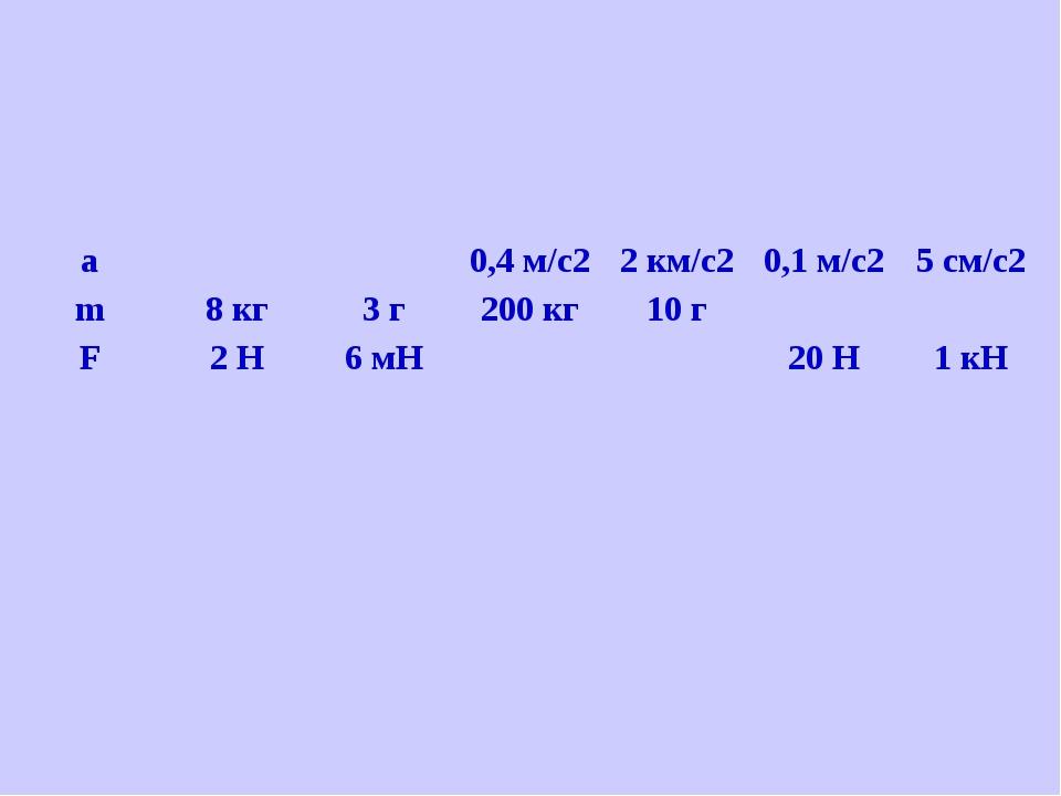 a 0,4 м/с2 2 км/с2 0,1 м/с2 5 см/с2 m 8 кг 3 г 200 кг 10 г F 2 Н 6 мН 20 Н 1 кН