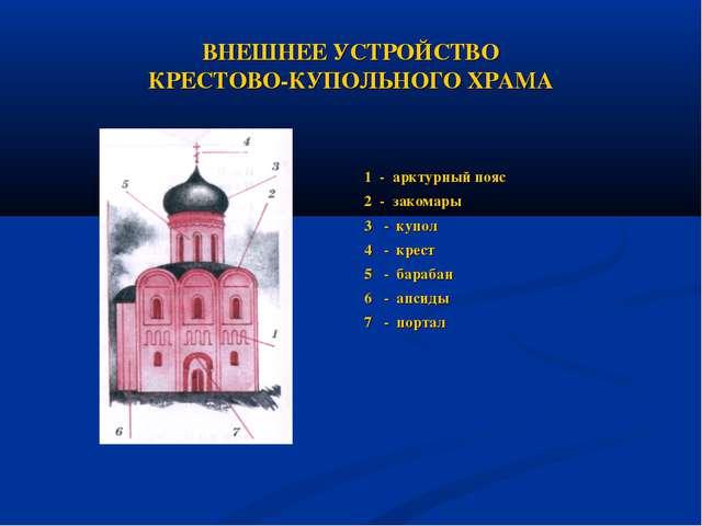 ВНЕШНЕЕ УСТРОЙСТВО КРЕСТОВО-КУПОЛЬНОГО ХРАМА 1 - арктурный пояс 2 - закомары...