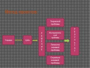 Метод проектов: Ученики Цель Р Е Ш Е Н И Е Творческой проблемы Исследователь-