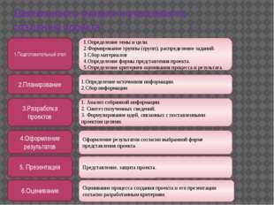 Деятельность учителя и учащихся по созданию проекта 1.Подготовительный этап 2