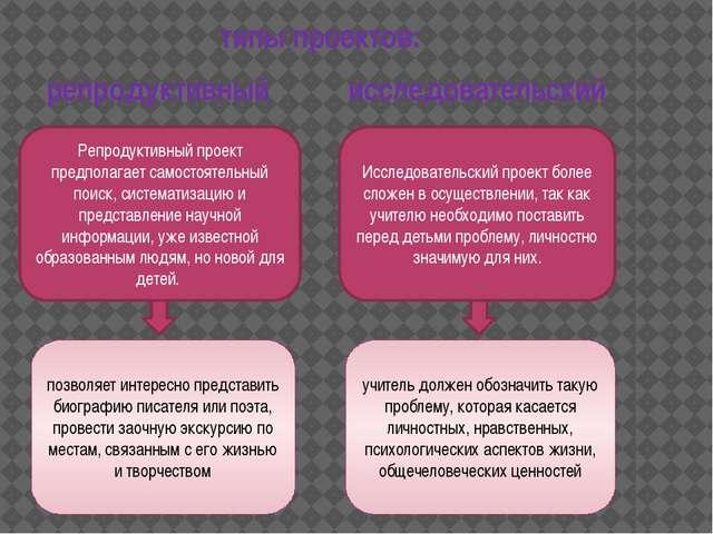 типы проектов: Репродуктивный проект предполагает самостоятельный поиск, сист...
