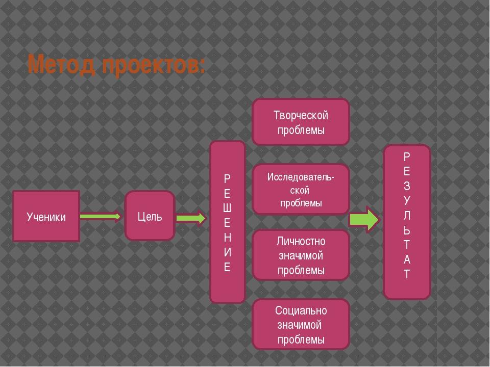 Метод проектов: Ученики Цель Р Е Ш Е Н И Е Творческой проблемы Исследователь-...