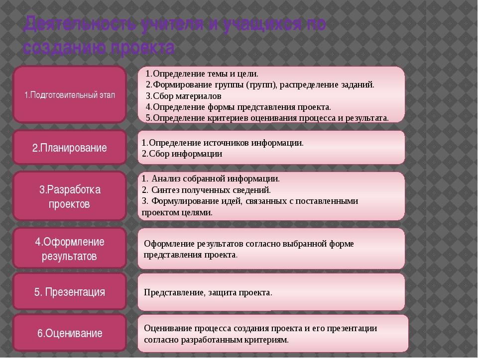 Деятельность учителя и учащихся по созданию проекта 1.Подготовительный этап 2...