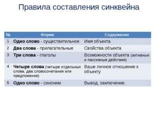 Правила составления синквейна №ФормаСодержание 1Одно слово - существительн