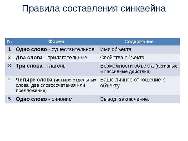 Правила составления синквейна №ФормаСодержание 1Одно слово - существительн...