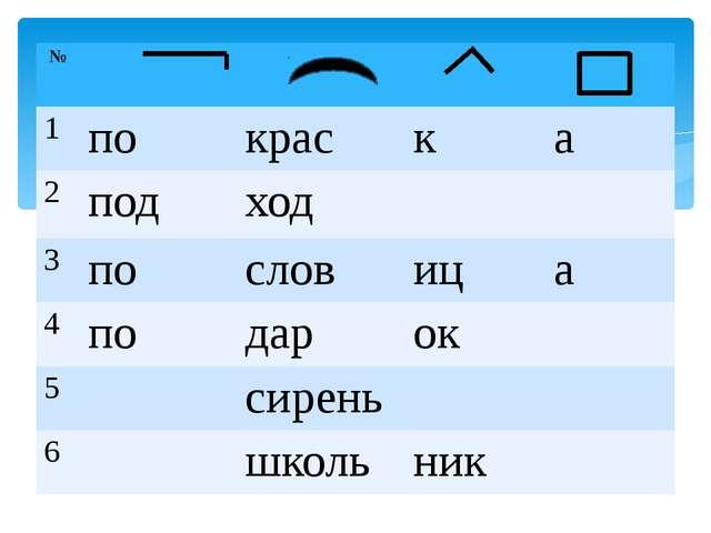 № 1 по крас к а 2 под ход 3 по слов иц а 4 по дар ок 5 сирень 6 школь ник