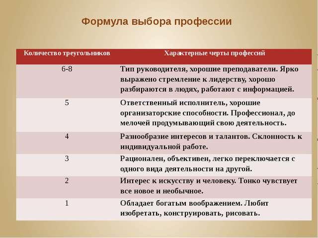 Формула выбора профессии Количество треугольников Характерныечертыпрофессий 6...