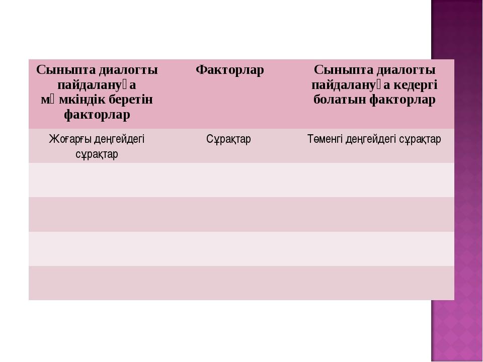 Сыныпта диалогты пайдалануға мүмкіндік беретін факторларФакторларСыныпта ди...
