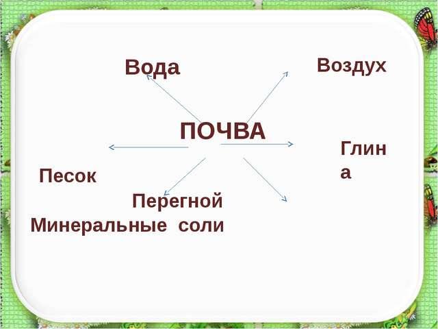 Воздух ПОЧВА Перегной Минеральные соли http://aida.ucoz.ru Вода Песок Глина