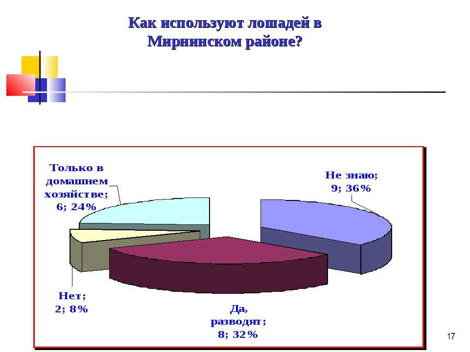 * Как используют лошадей в Мирнинском районе?
