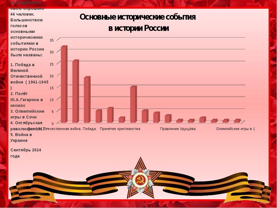 Основные исторические события в истории России В ходе исследования было опрош...