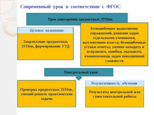 Современный урок в соответствии с ФГОС Урок повторения предметных ЗУНов Контр