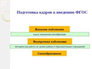 Подготовка кадров к введению ФГОС Внешняя подготовка Внутренняя подготовка ку