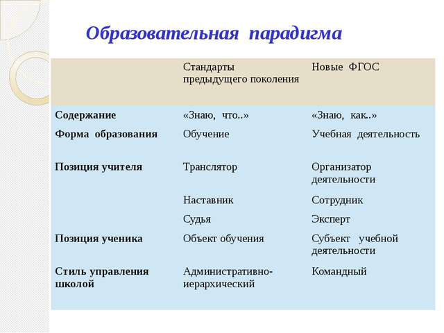 Образовательная парадигма Стандарты предыдущего поколения Новые ФГОС Содержан...