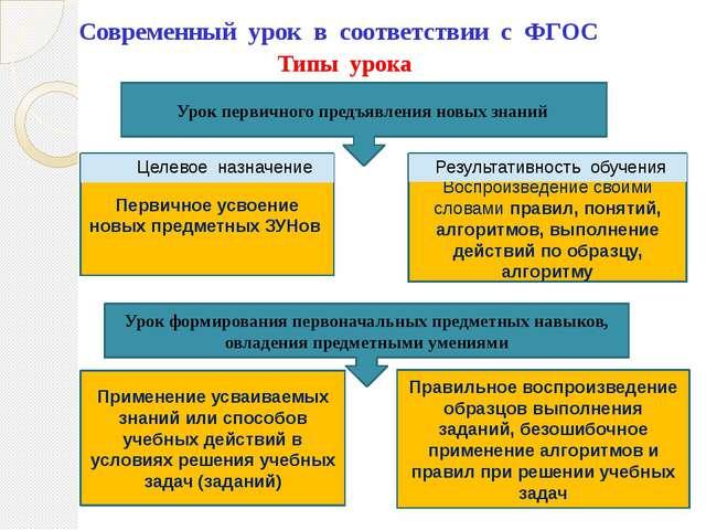 Типы урока Современный урок в соответствии с ФГОС Урок первичного предъявлени...