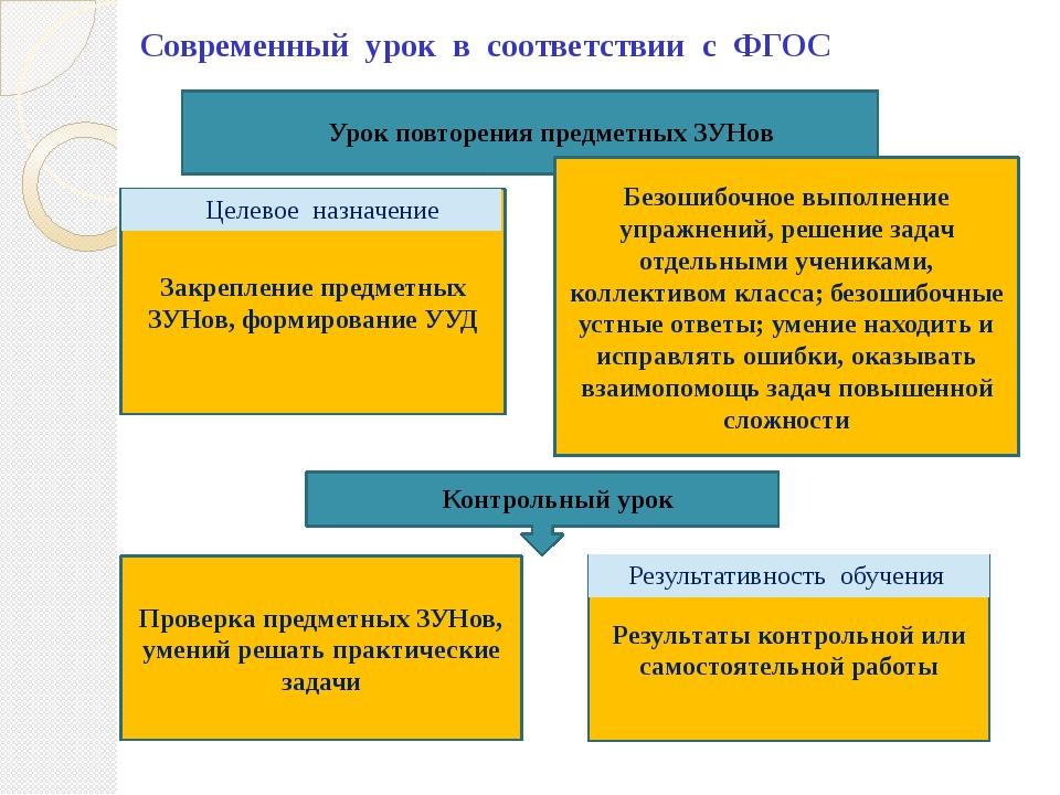 Современный урок в соответствии с ФГОС Урок повторения предметных ЗУНов Контр...