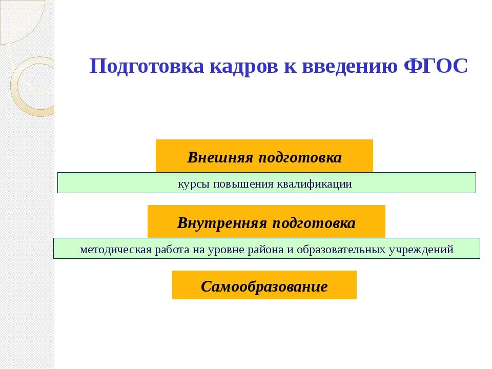 Подготовка кадров к введению ФГОС Внешняя подготовка Внутренняя подготовка ку...