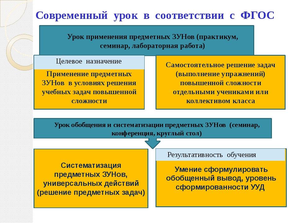 Современный урок в соответствии с ФГОС Урок применения предметных ЗУНов (прак...