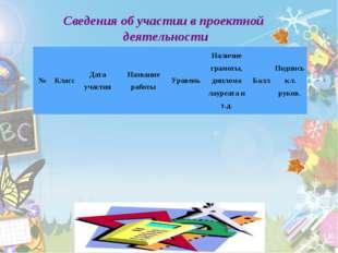 Сведения об участии в проектной деятельности №КлассДата участияНазвание ра